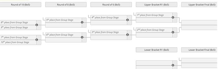 lpl-summer-2021-playoff